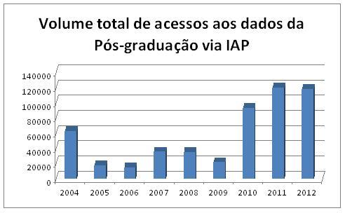 1-volume-total-de-acesso-aos-dados-da-pos-graduacao-via-iap