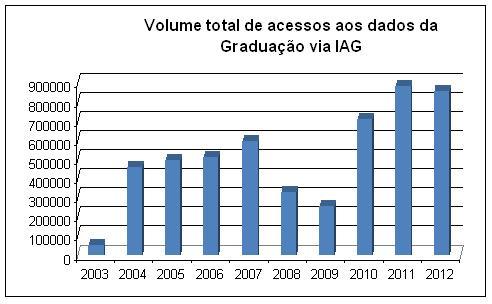 1-volume-total-de-acesso-aos-dados-da-graduacao-via-iag