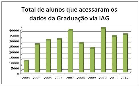 2-total-de-alunos-que-acessaram-os-dados-da-graduacao-via-iag