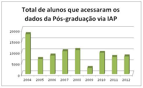 2-total-de-alunos-que-acessaram-os-dados-da-pos-graduacao-via-iap