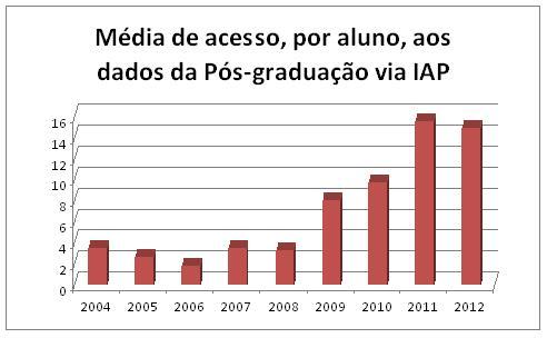 3-media-de-acesso-por-aluno-aos-dados-da-pos-graduacao-via-iap
