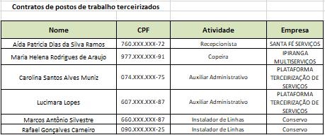 contratos-de-postos-de-trabalho-terceirizado