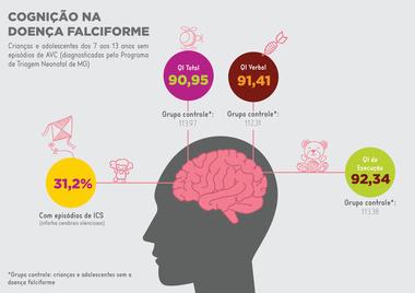 Infografico%20anemia%20falciforme%20e%20cogni%E7%E3o.jpg